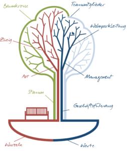 Humanas als Lebensbaum